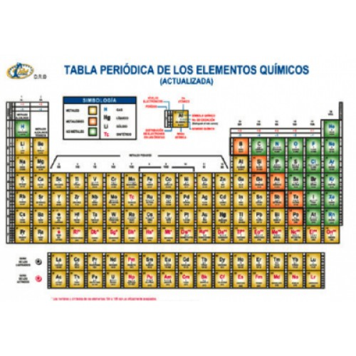 Tabla tabla periodica raf gde ptec25 urtaz Image collections